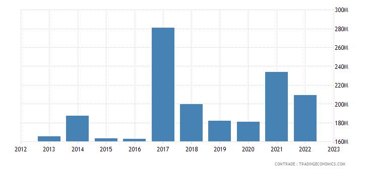 japan exports uganda