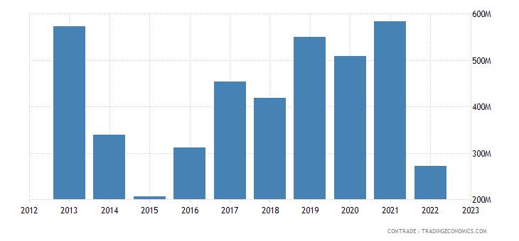 japan exports ukraine