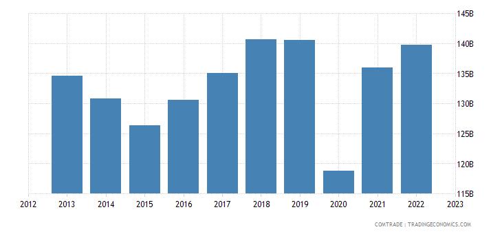japan exports united states