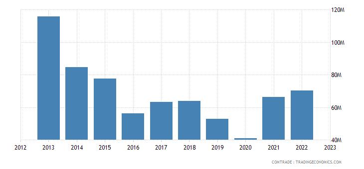 japan exports uruguay