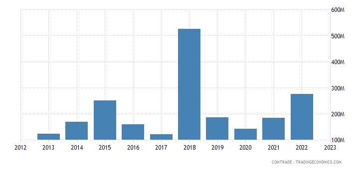 japan exports uzbekistan