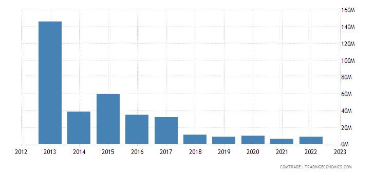 japan exports vanuatu