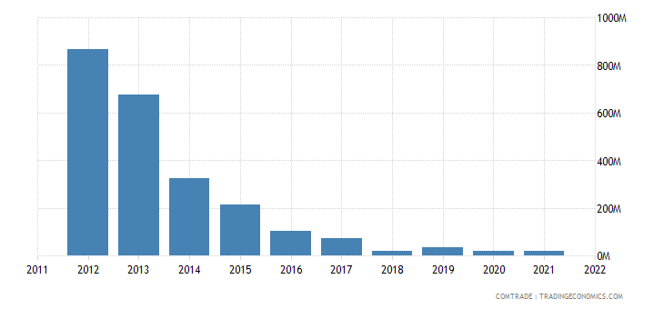 japan exports venezuela