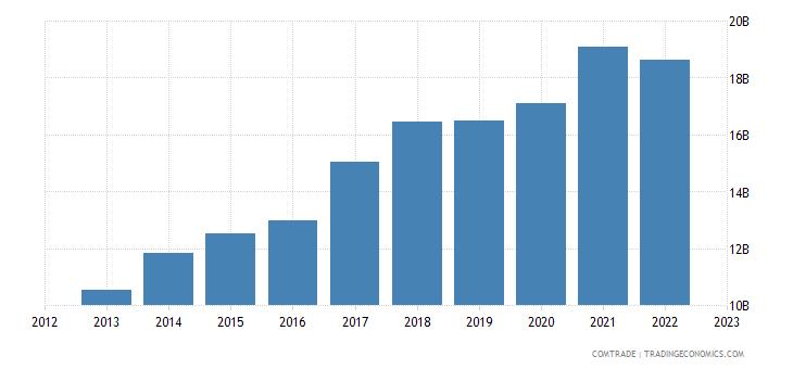 japan exports vietnam