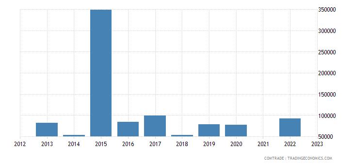 japan exports western sahara