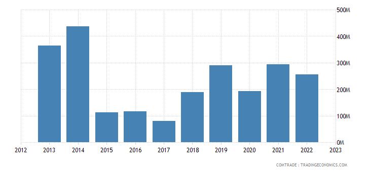 japan exports yemen