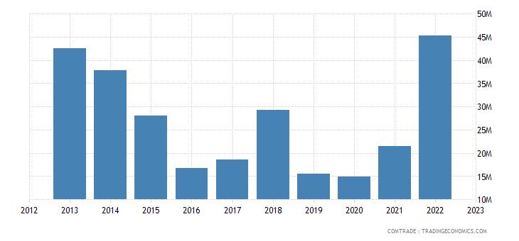 japan exports zimbabwe