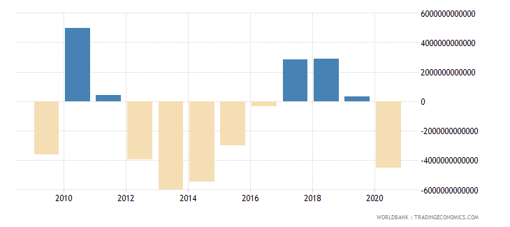 japan external balance on goods and services constant lcu wb data