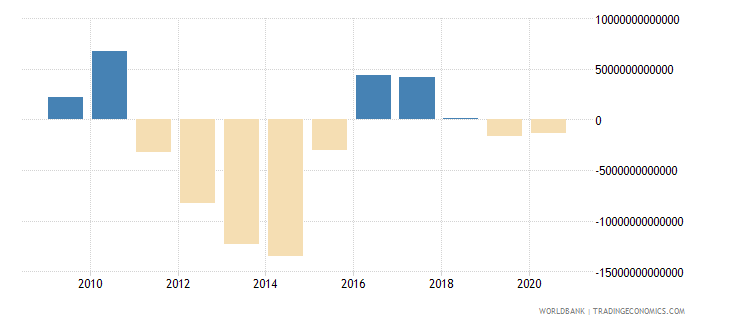 japan external balance on goods and services current lcu wb data
