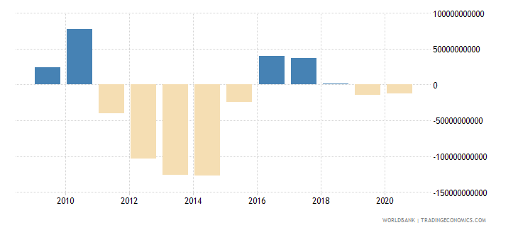japan external balance on goods and services us dollar wb data