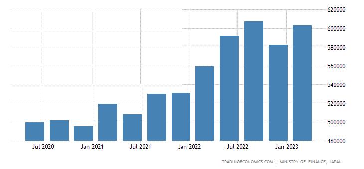 Japan Total Gross External Debt