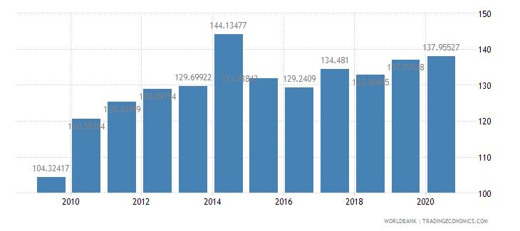 japan fertilizer consumption percent of fertilizer production wb data