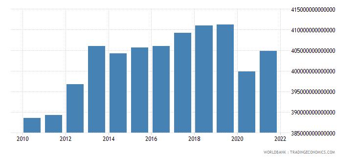 japan final consumption expenditure constant lcu wb data