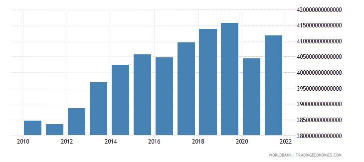 japan final consumption expenditure current lcu wb data