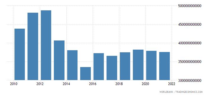 japan final consumption expenditure us dollar wb data