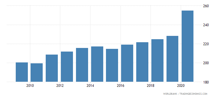japan financial system deposits to gdp percent wb data