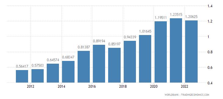 japan food exports percent of merchandise exports wb data