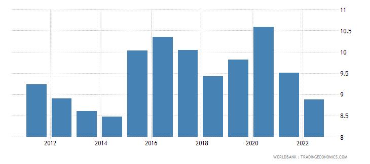 japan food imports percent of merchandise imports wb data
