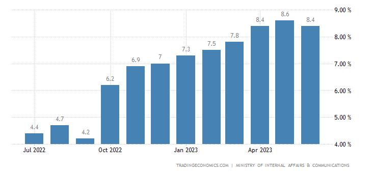 Japan Food Inflation