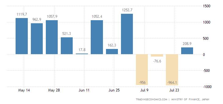 Japan Foreign Bond Investment
