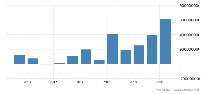japan foreign direct investment net inflows bop us dollar wb data