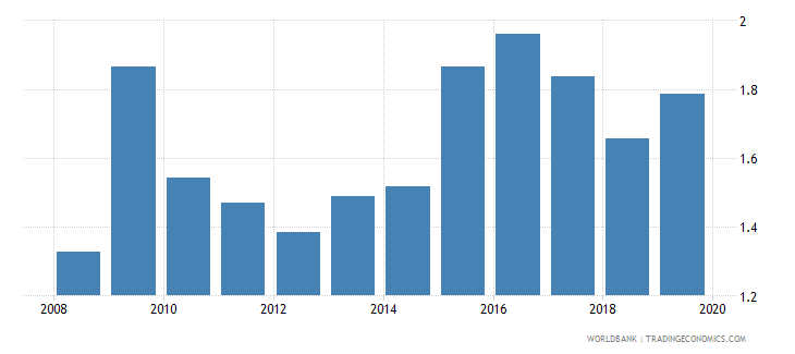 japan foreign reserves months import cover goods wb data