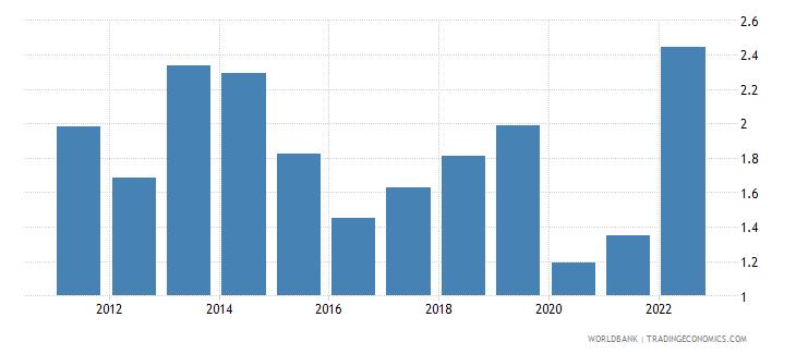 japan fuel exports percent of merchandise exports wb data