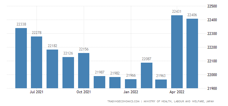 Japan Full Time Employment in Companies With More Than 30 Employees