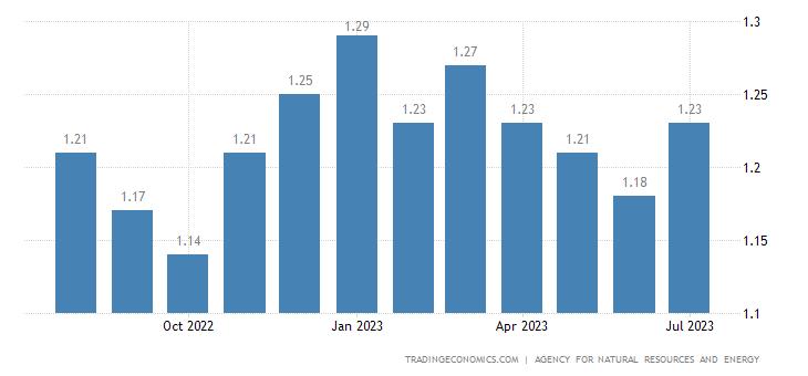 Japan Gasoline Prices | 2019 | Data | Chart | Calendar