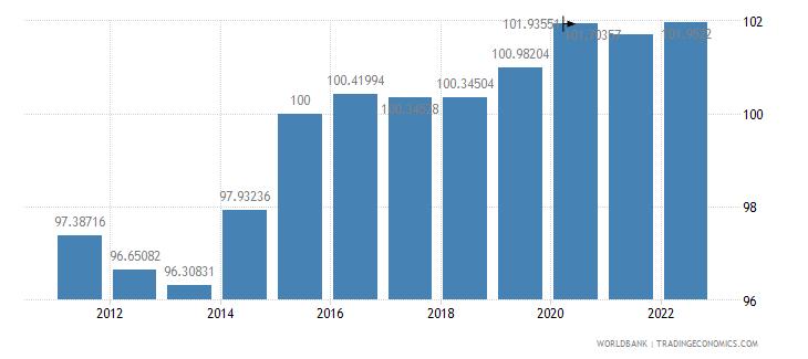japan gdp deflator base year varies by country wb data
