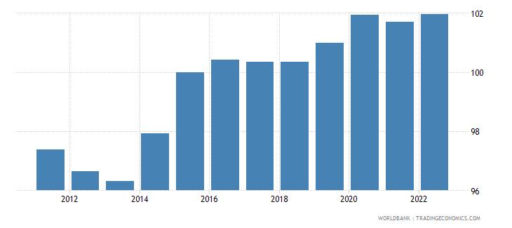 japan gdp deflator linked series base year varies by country wb data