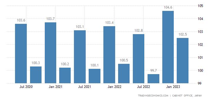 Japan GDP Deflator