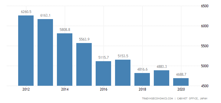 Japan GDP From Agriculture