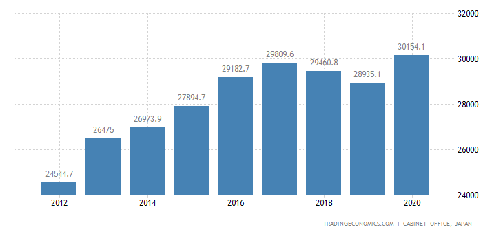 Japan GDP From Construction