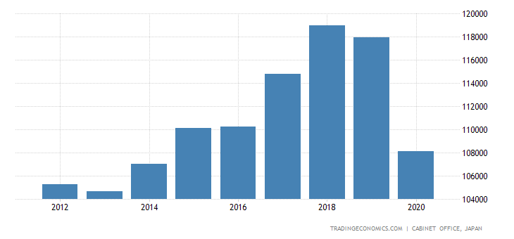 Japan GDP From Manufacturing