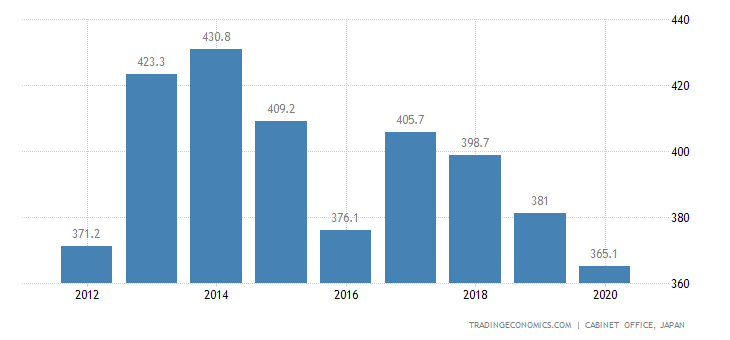 Japan GDP From Mining