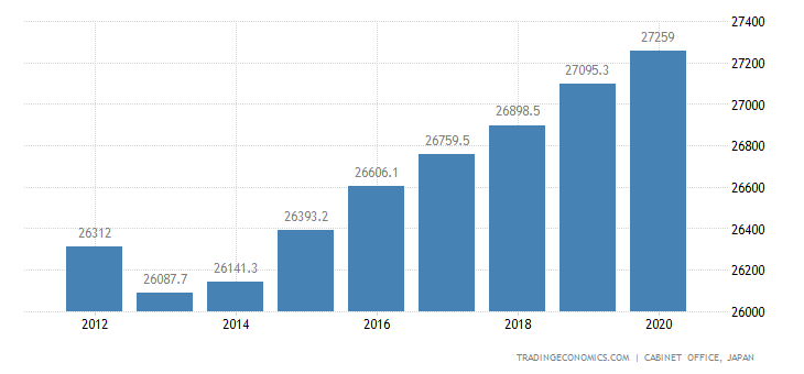 Japan GDP From Public Administration