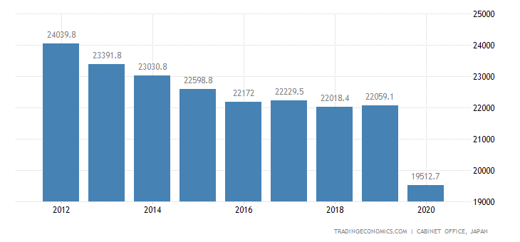 Japan GDP From Other Service Activities