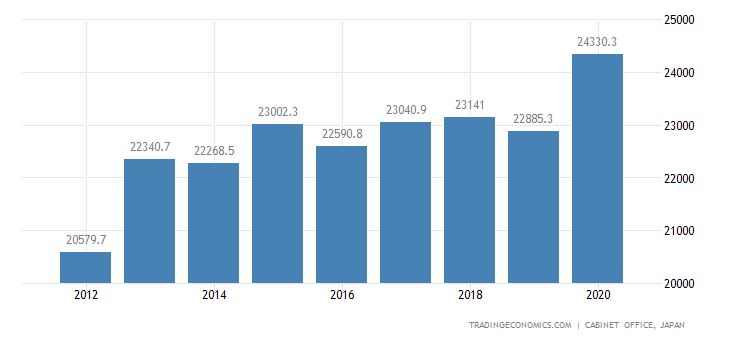 Japan GDP From Transport