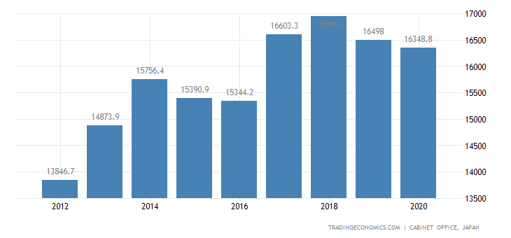 Japan GDP From Utilities