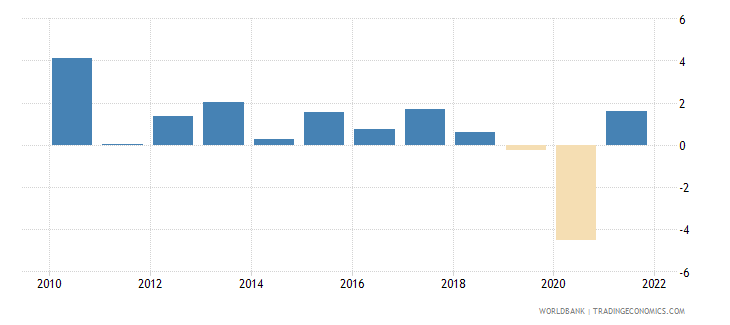 japan gdp growth annual percent 2010 wb data