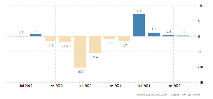 Japan GDP Annual Growth Rate