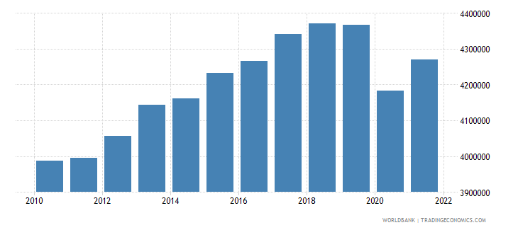 japan gdp per capita constant lcu wb data