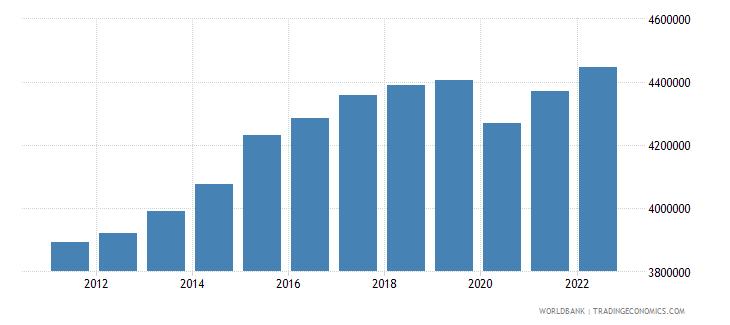japan gdp per capita current lcu wb data
