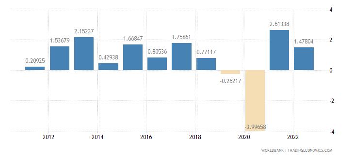 japan gdp per capita growth annual percent wb data