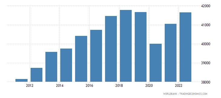 japan gdp per capita ppp constant 2005 international dollar wb data