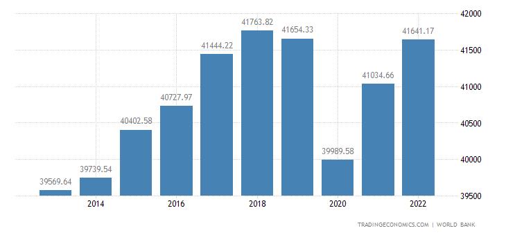 Japan GDP per capita PPP