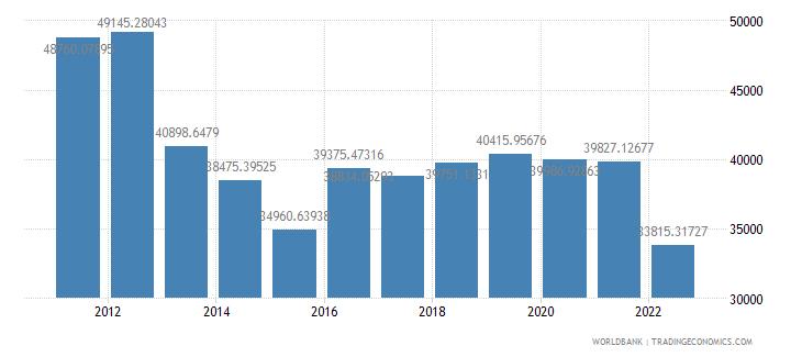 japan gdp per capita us dollar wb data