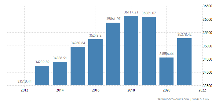 Japan GDP per capita