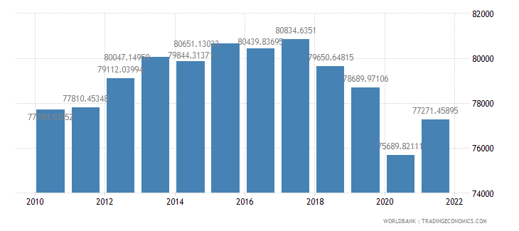japan gdp per person employed constant 1990 ppp dollar wb data
